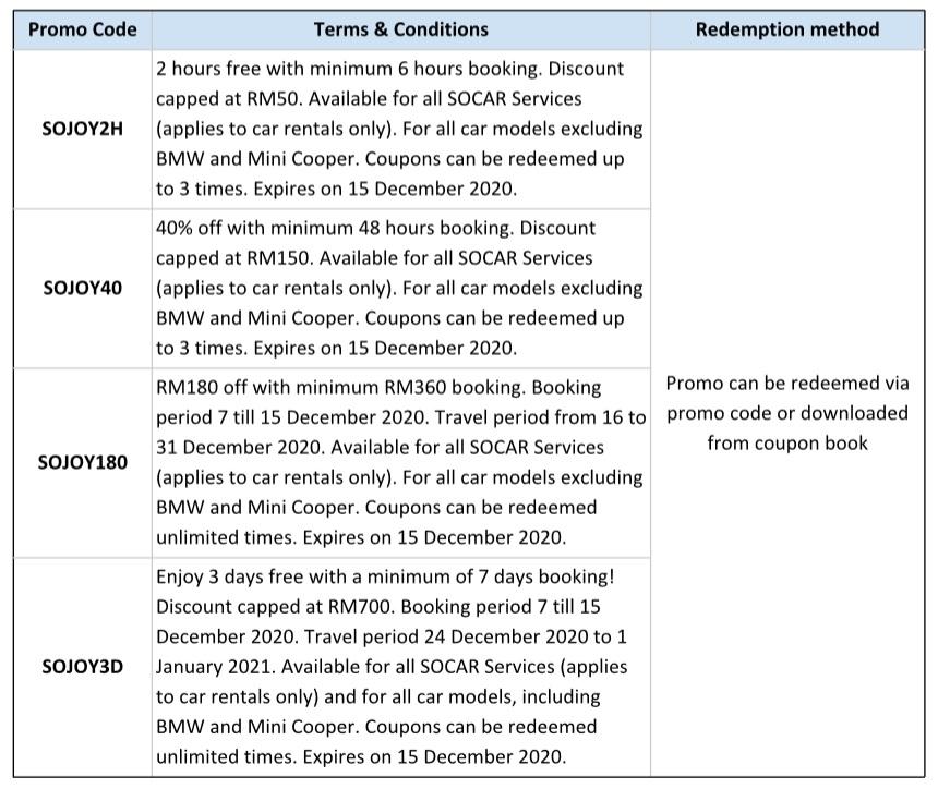 SOCAR_Promo Codes_2020