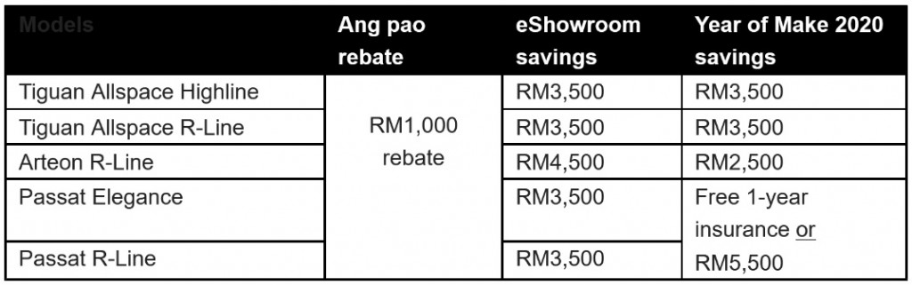 Volkswagen_Malaysia_Chinese New Year 2021 Angpao_Deals